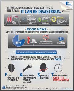 Stroke Infographic www.stroke.org